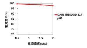 HP使用写真 DTG 314 電流効率グラフ